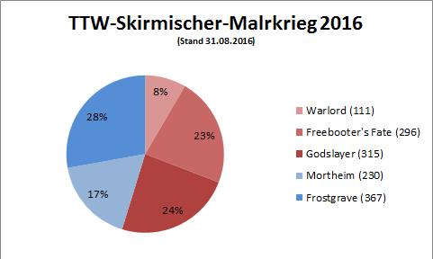 large.57c80de1d9052_TTW-Skirmisher-Malkr