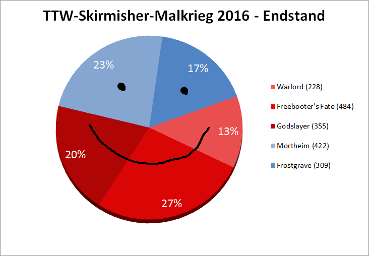 large.586a601004240_TTW-Skirmisher-Malkr