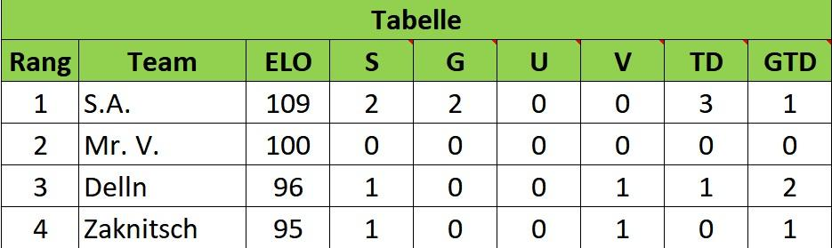 596743334b24d_Tabelle2.Spiel.jpg.de1309bca5c4aedfe97d56a0b7ab621b.jpg