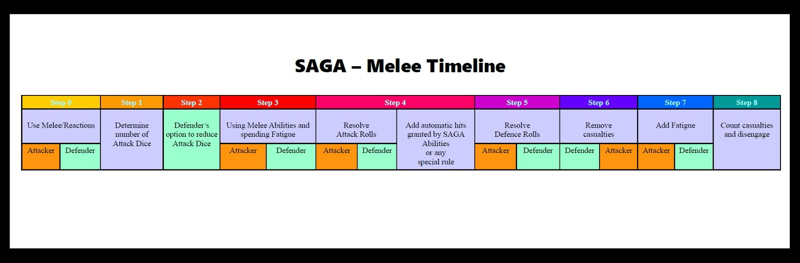 saga-melee-timeline.jpg.6d18a663fd78a7a471837393e170da07.jpg
